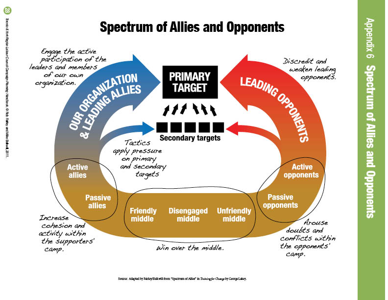 Spectrum of Allies Interpretation
